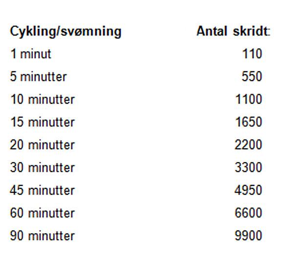 hvor mange kilometer skal man gå om dagen