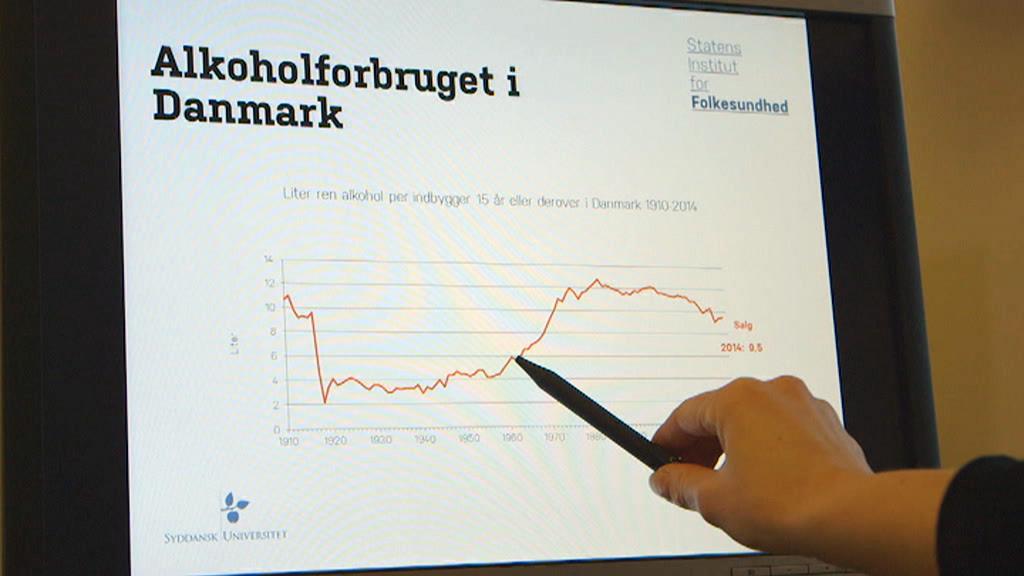 Alkoholforbruget i Danmark