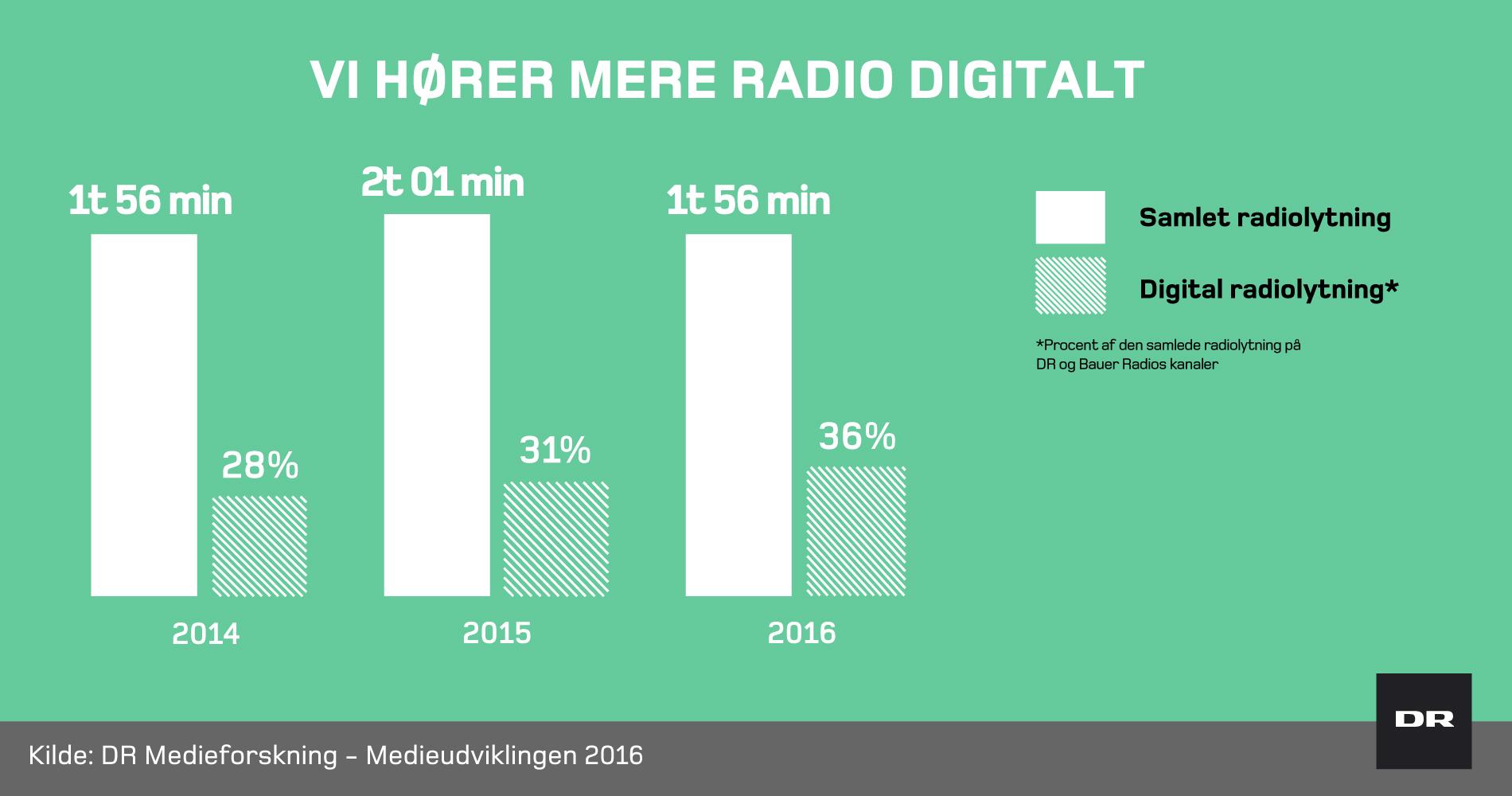 DR Medieudvikling lyttertal