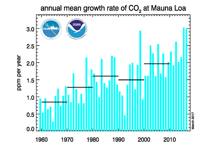 noaa_co2.png