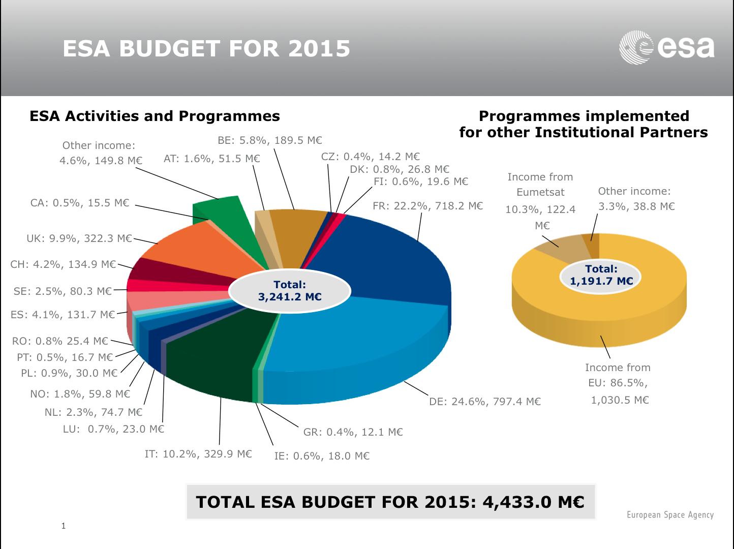esa_budget_2015.png