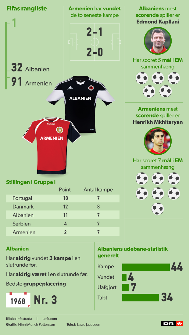 Armenien Vs Albanien