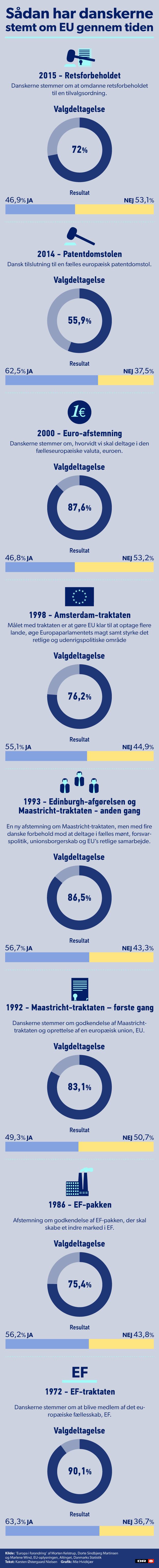 Grafik eu_stemmedeltagelse_620 opdateret.png