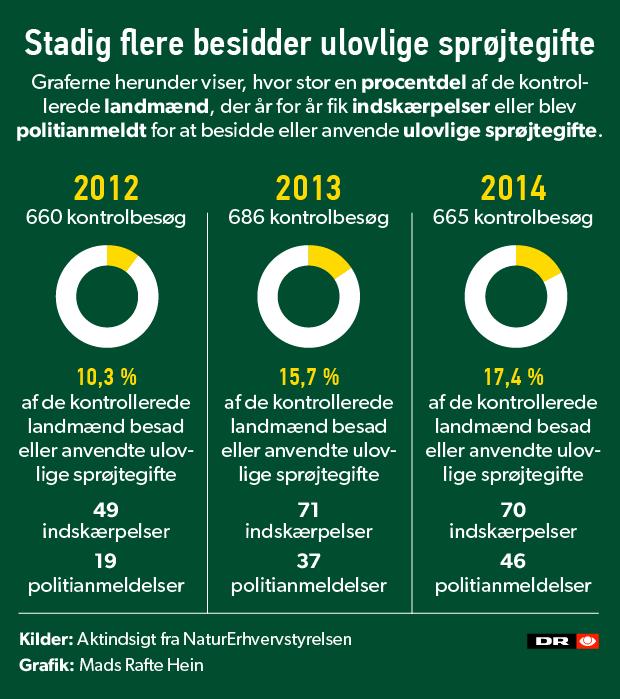 ulovlige-sprojtegifte-infografik.png