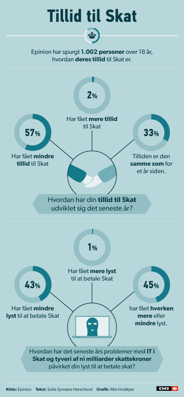 Grafik tillid_skat_620.png