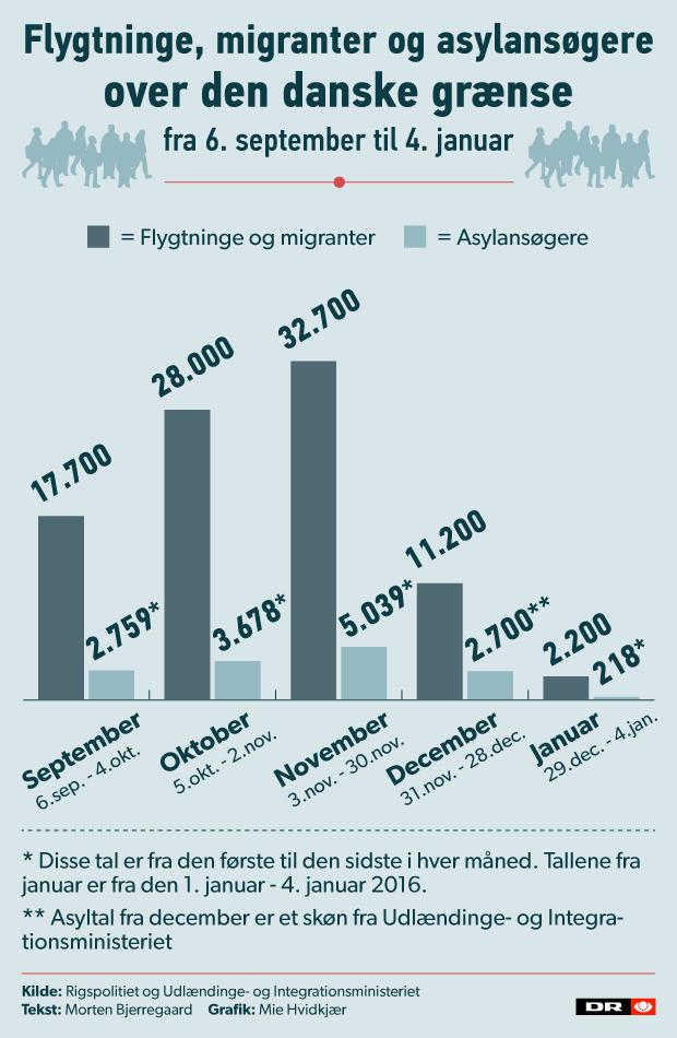 flygtninge_migranter_asyl_danmark_620.png