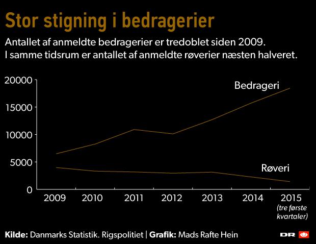 stigning-bedrageri.png