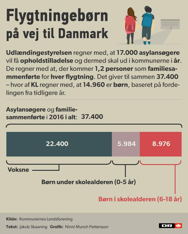 Flygtningebørn grafik