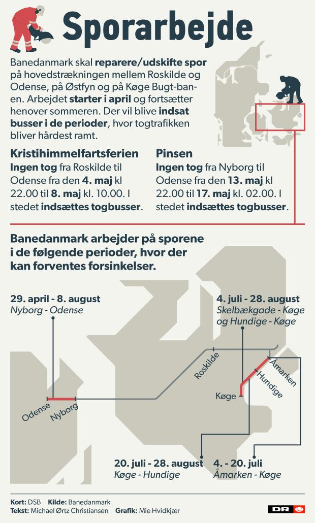Grafik sporarbejde sommer