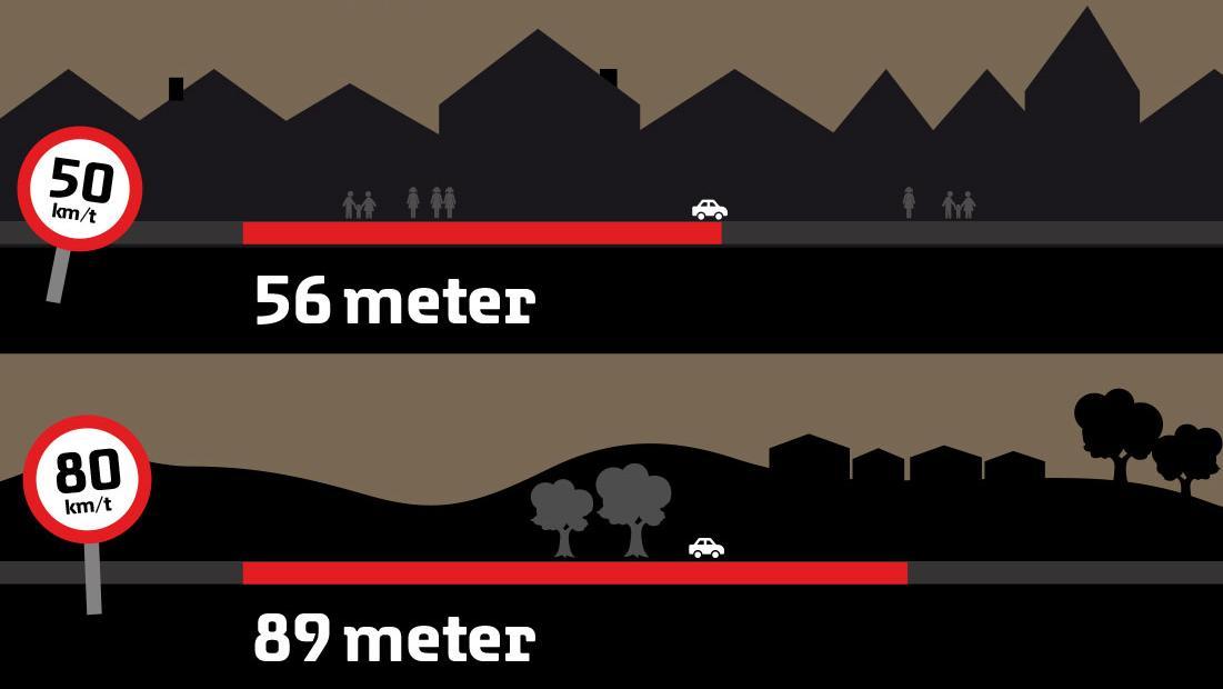 uopmaerksomhed i trafikken