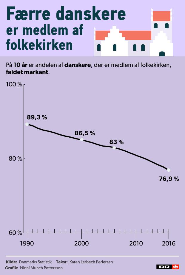 kirkestatistik_frafald_03.png