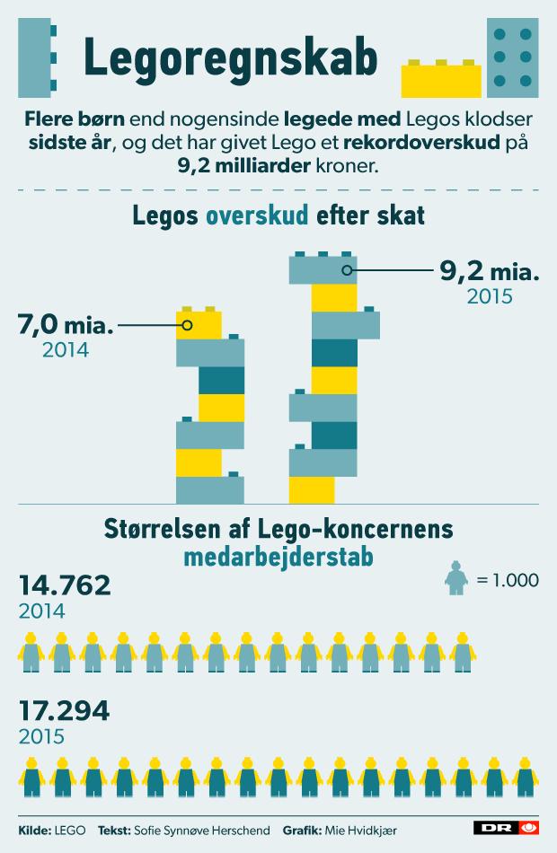 grafik lego regnskab 620 nyny