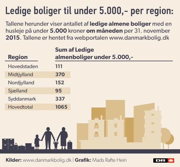 boligmangel-tabel.png