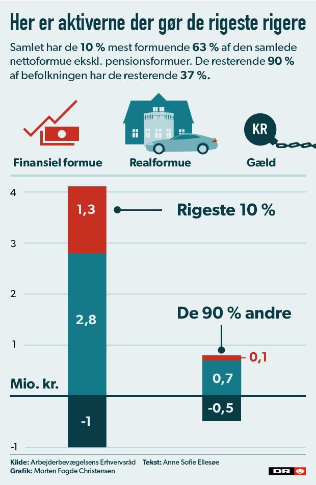 rige bliver rigere 620 grafik