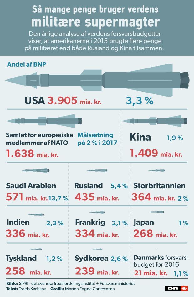 vaabenhandel verden 620 grafik