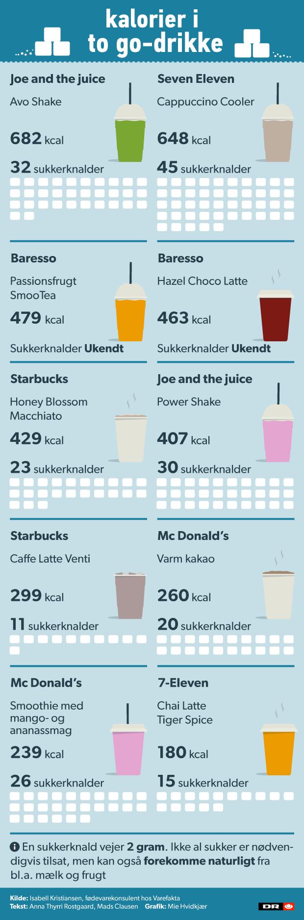 sukkerknald kalorier