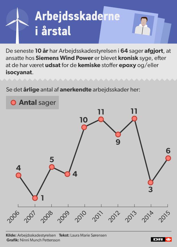 sygafsiemens_graf.png