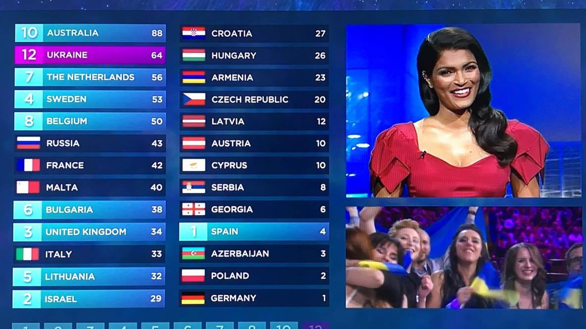 Danmark Eurovision 2016 point
