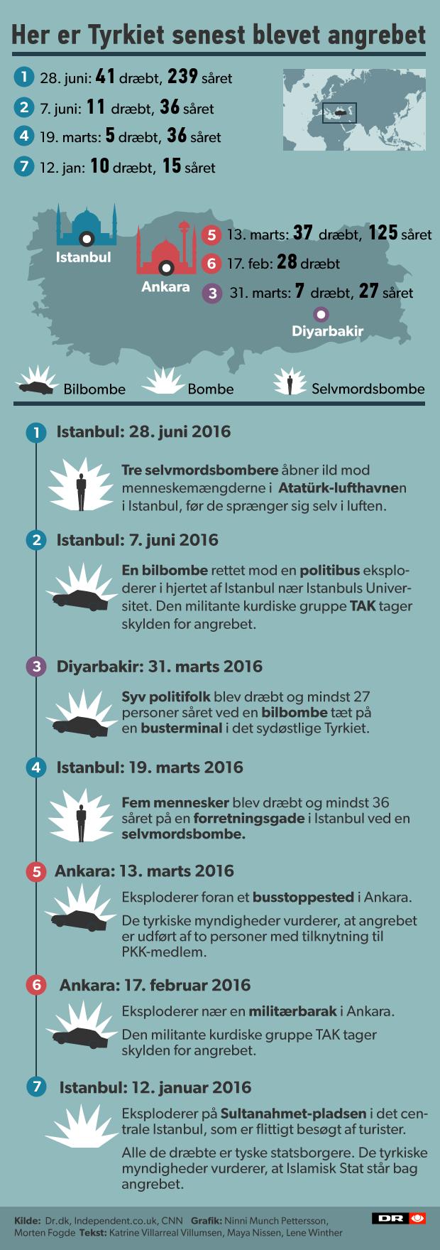 tyrkiet_status-opdatering grafik