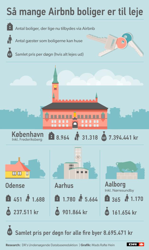 airbnb-4storste-byer.png