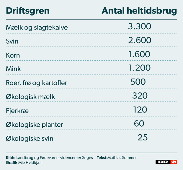 landbrug_forretninger_driftsgren_test01.png