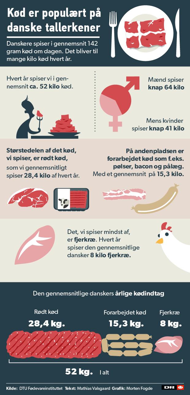 Grafik Danmark Er Et Af Verdens Mest Kodspisende Lande Indland Dr