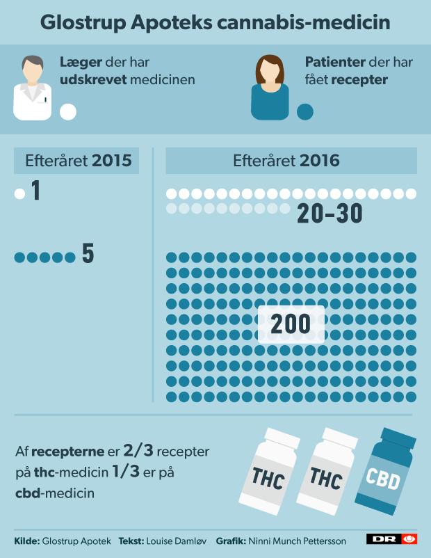 cannabis_medicin_recepter_v03.png
