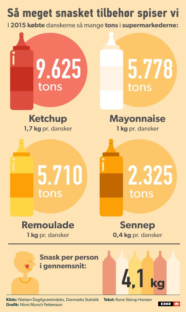 grafik ketchup v03