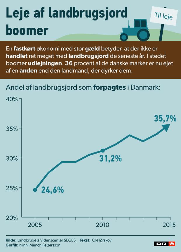 landbrugsjord_forpagtning_grafik
