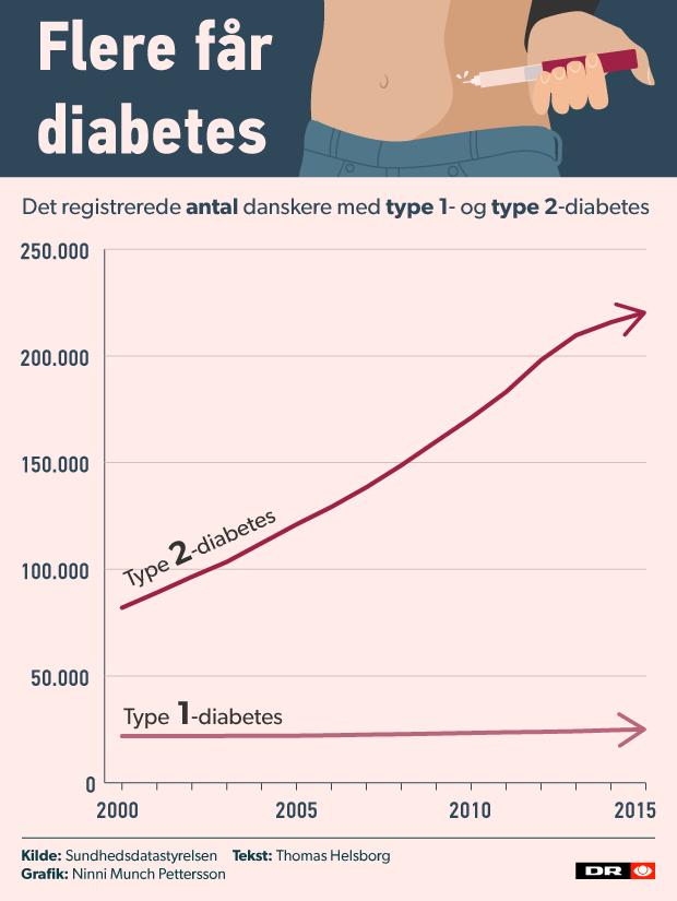 diabetes_udvikling_v03_002.png
