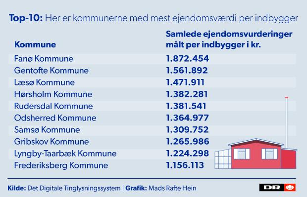 top10-kommuner.png