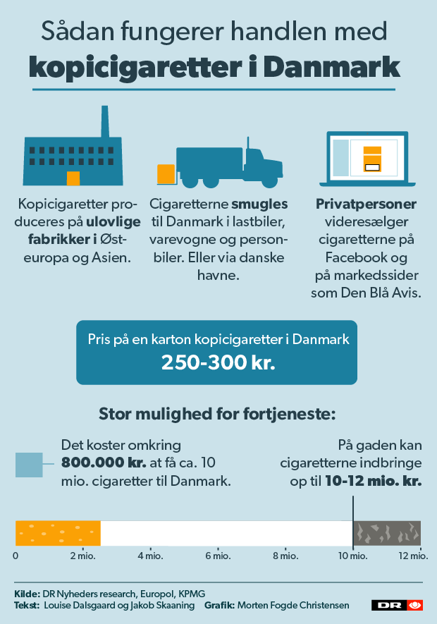 Ulovlige cigaretter grafik 2