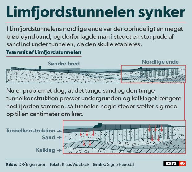 limfjordstunnelen synker