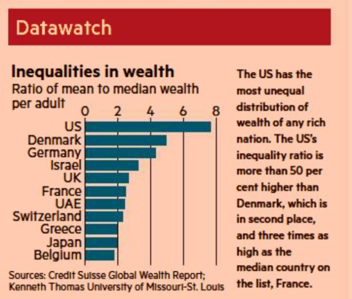 Financial Times graf