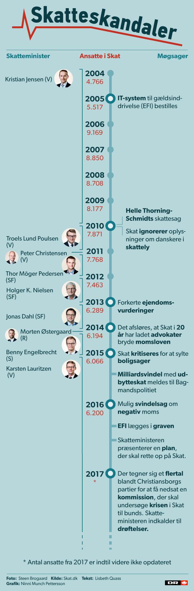 skatteskandaler_tidslinje2017.png