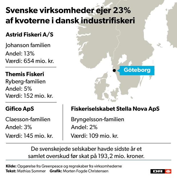 svenskere-fiskekvoter_620_1.png