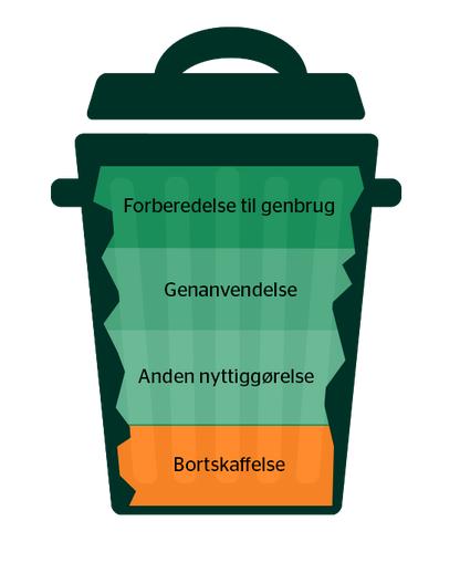 affaldshierarki.png