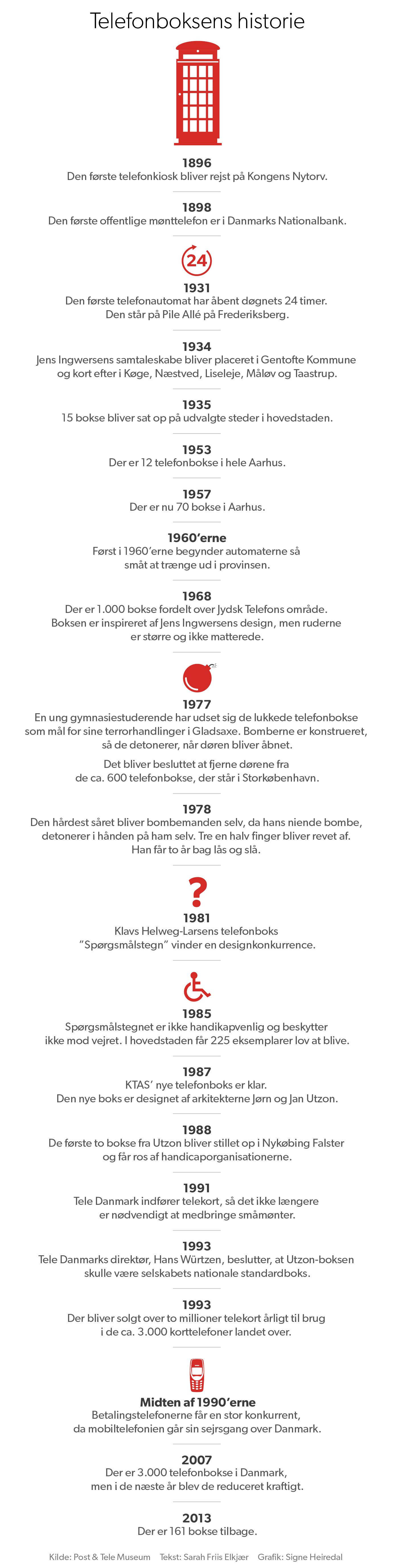 telefonboksen_tidslinje_desk.png