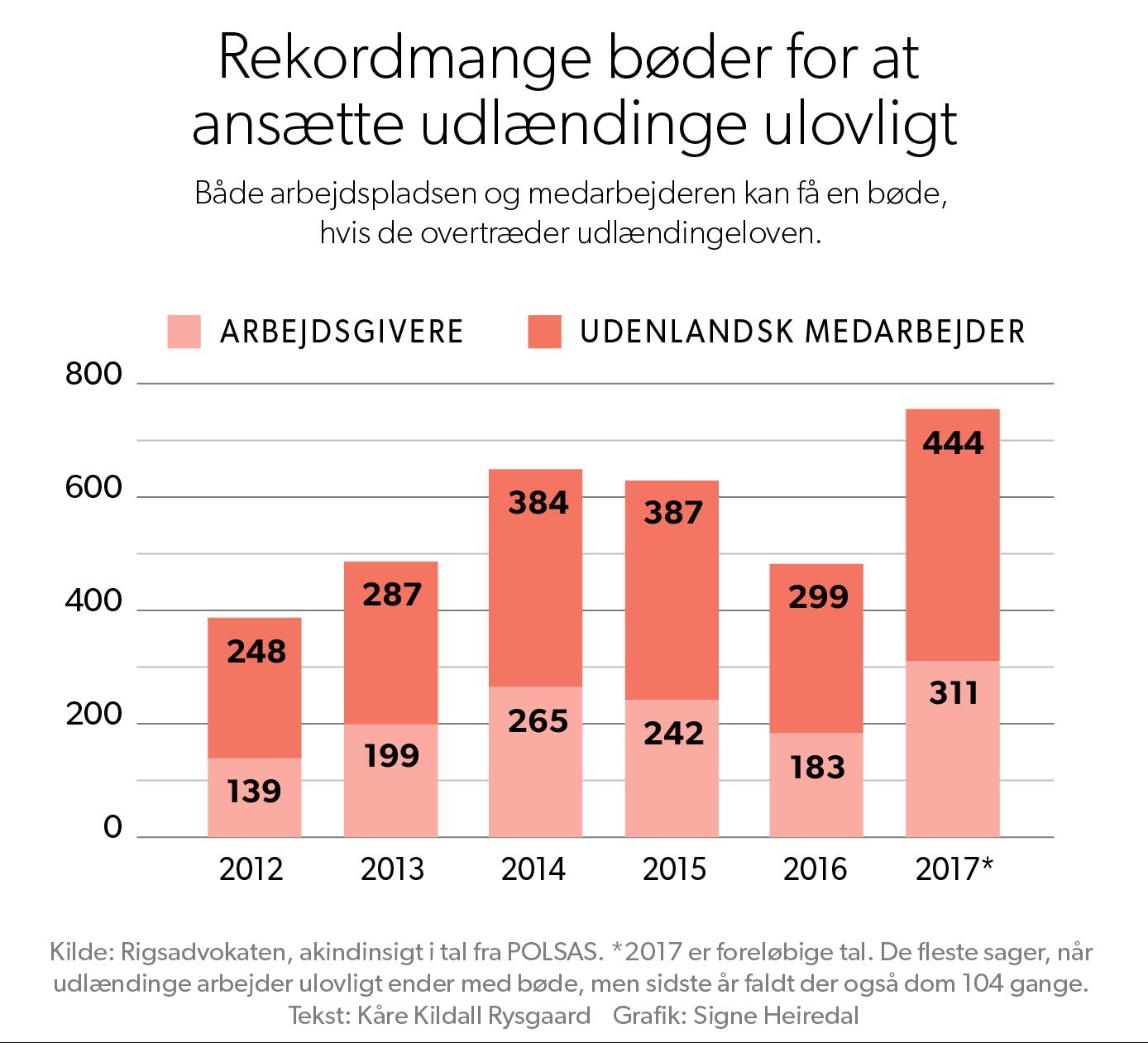 ulovlig_arbejdskraft_graf_694.png