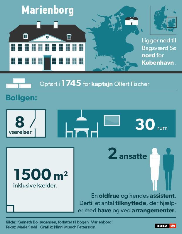 marienborg_fakta-2.jpg