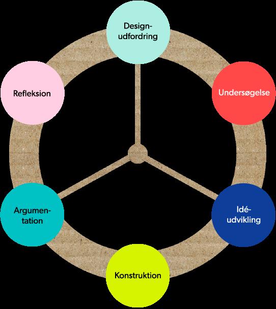 designcirklen.png