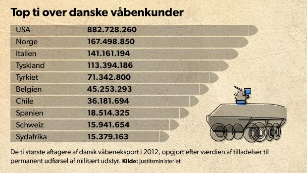 Dansk våbeneksport mangedoblet på få år | Nyheder | DR