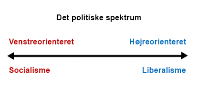 politiskspektrum_410.jpg