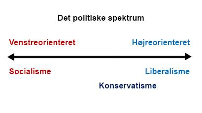 politiskspektrumkons_410.jpg
