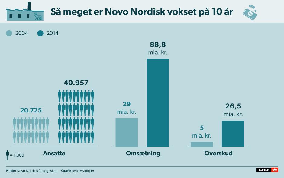 historiske aktiekurser novo nordisk