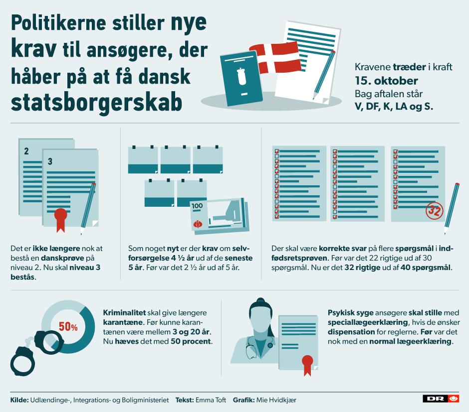 nye regler dansk statsborgerskab