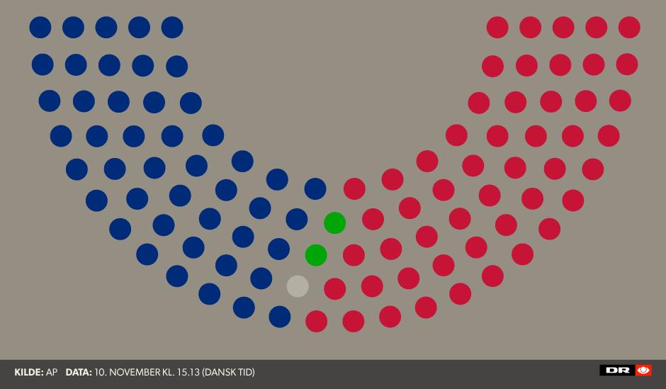 valgresultat usa 2016