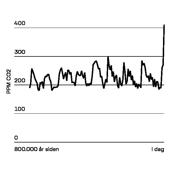 Grafik over udvikling af co2 i atmosfæren over 800.000 år