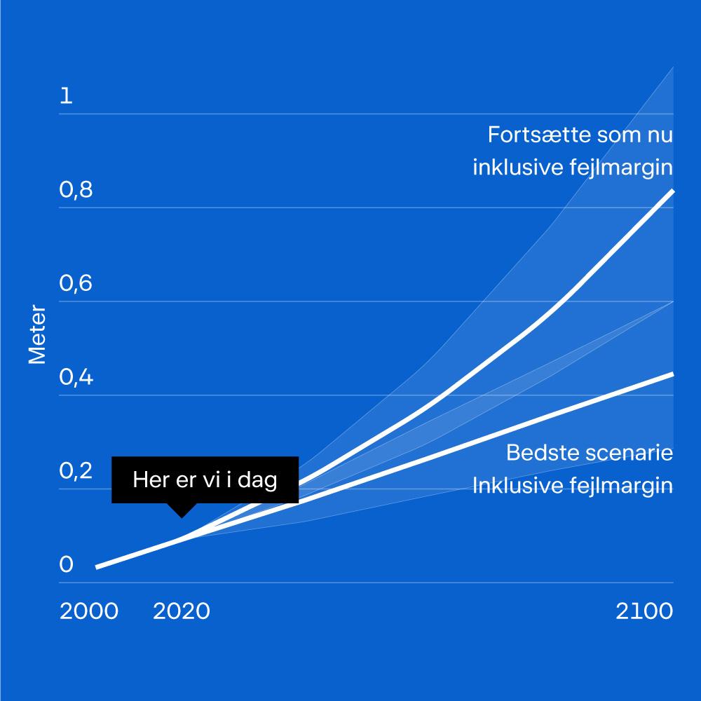 Grafik af den forventede stigning af havet