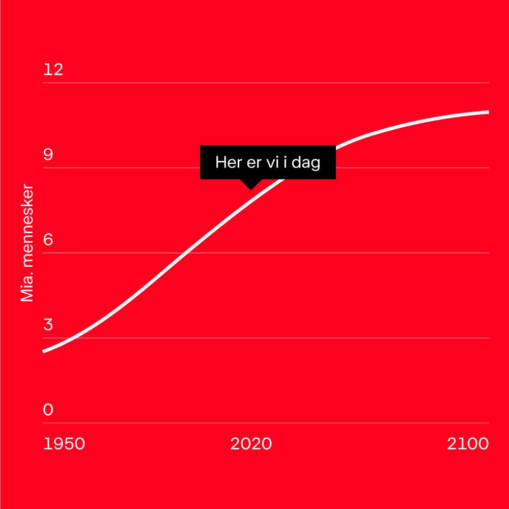 Grafik af den forventede stigning af jordens befolkning